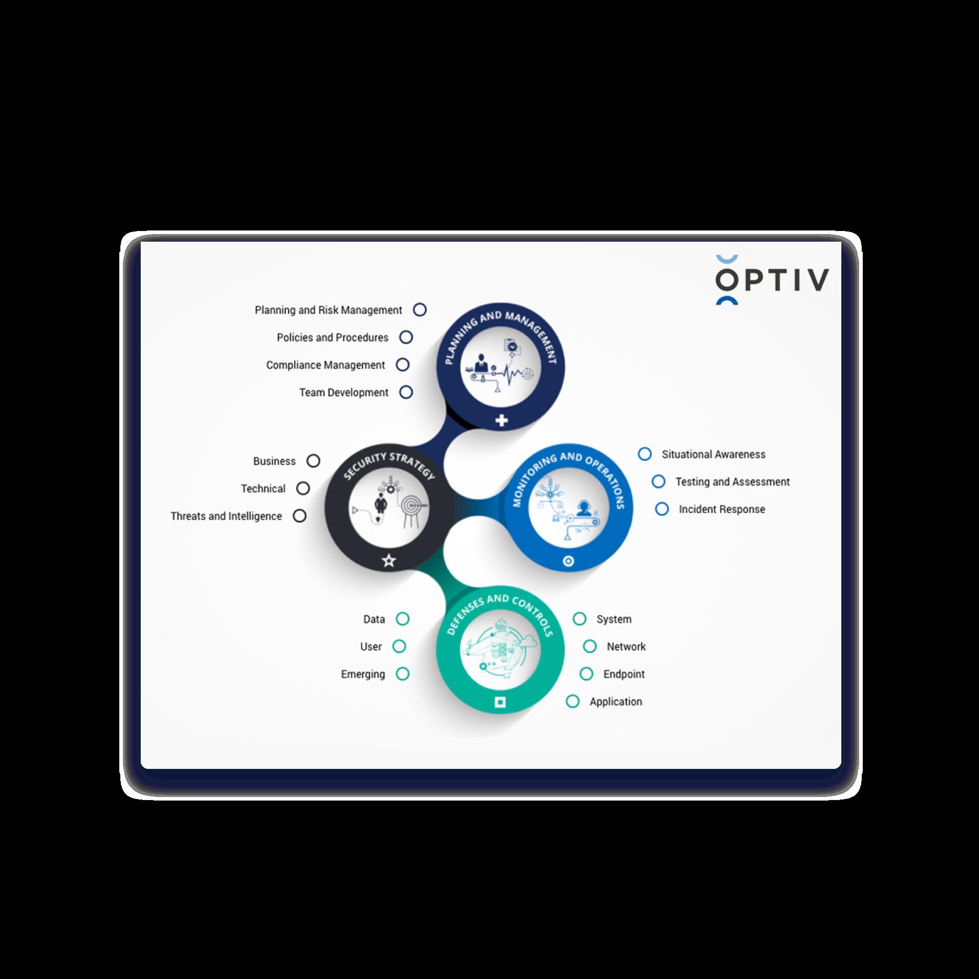Optiv dynamic navigation Showpad Experience App